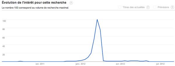 "Recherche ""Cadeau Saint-Valentin"" en 2012"