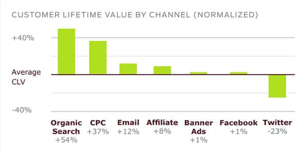 valeur-client-email-reseaux-sociaux-canal-acquisition-marketing