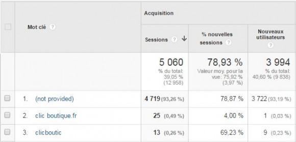 Google Analytics : not provided