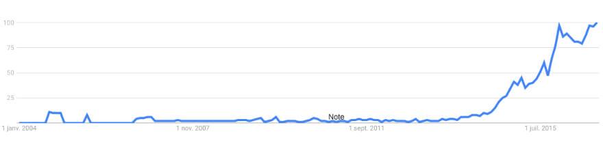 Huile-Barbe-Google-Popularite