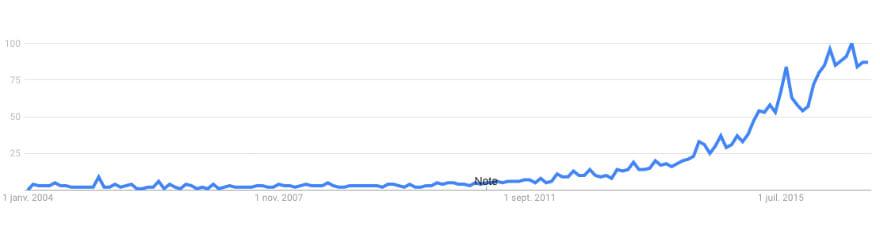 Huile-Coco-Google-Trends
