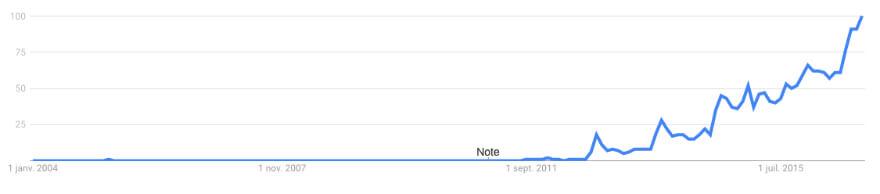Xiaomi-Google-Trends